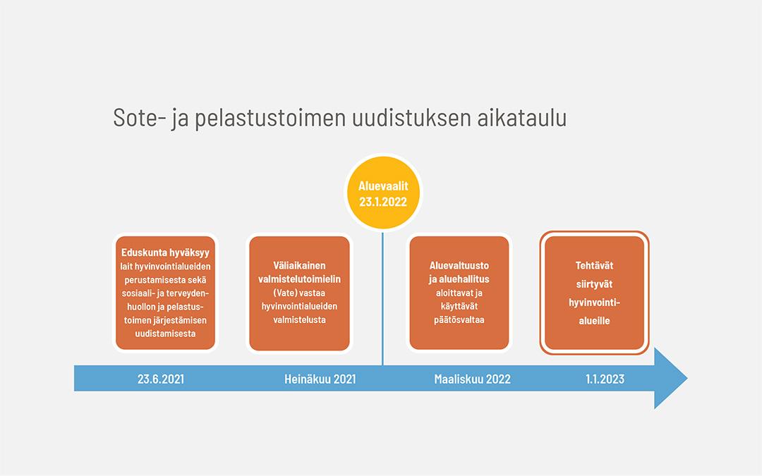 Sote- ja pelastustoimen uudistuksen aikataulu